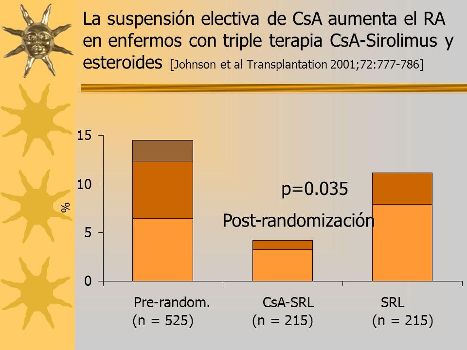 La suspensión electiva de CsA aumenta el RA en enfermos con triple terapia CsA-Sirolimus y esteroides [Johnson et al Transplantation 2001;72:777-786]